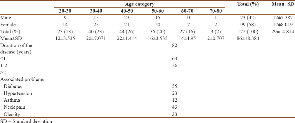 Table 1: Demographic profile (age sex distribution of the respondents, <i>n</i>=172)
