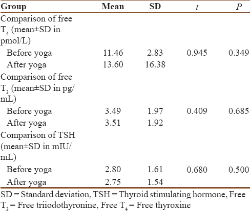 Table 5: Pre- and post-yogic intervention variables in thyroid function tests