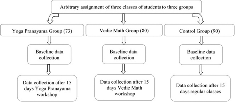 International journal of yoga ijoy table of contents investigation of yoga pranayama and vedic mathematics on mindfulness aggression and emotion regulation fandeluxe Choice Image