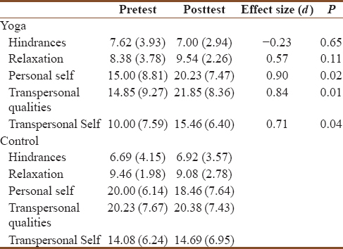 Table 4: Depth of meditation scores in pre- and post-test in the two groups
