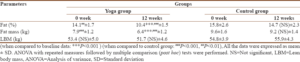 Table 3: Body composition characteristics of yoga and control group participants