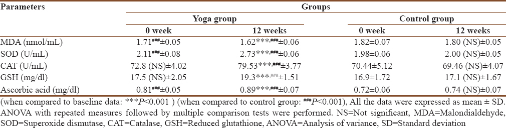 Table 4: Oxidative stress parameters of yoga and control group participants