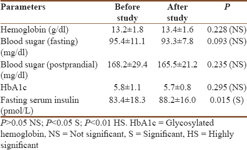 Table 3: Mean±standard deviation values of routine investigations in Group II patients before and after study (<i>n</i>=30)
