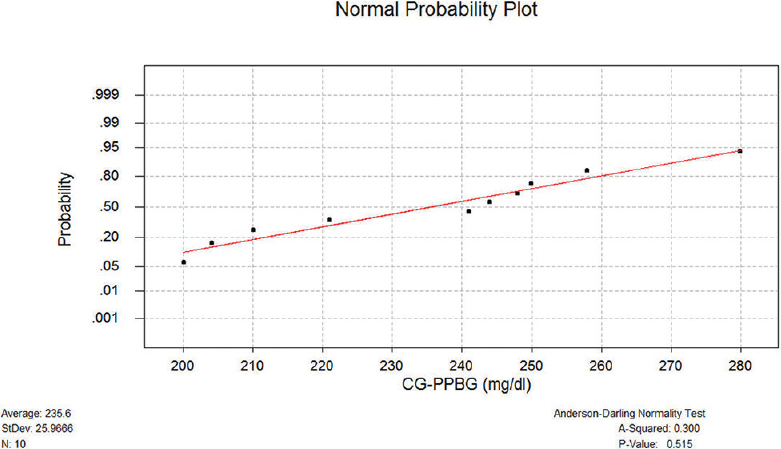 Figure 9: Normal probability plot of PPBG of CG