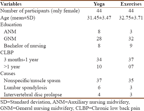 A randomized trial comparing effect of yoga and exercises on