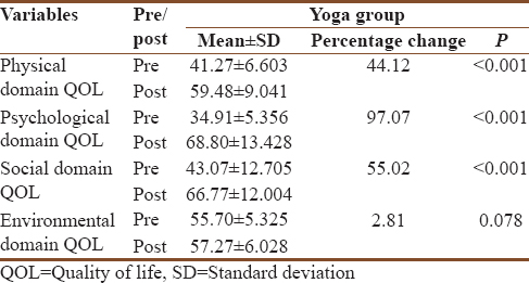 Table 3: Within yoga group (pre and post) comparison of World Health Organization Quality of Life-BREF scores