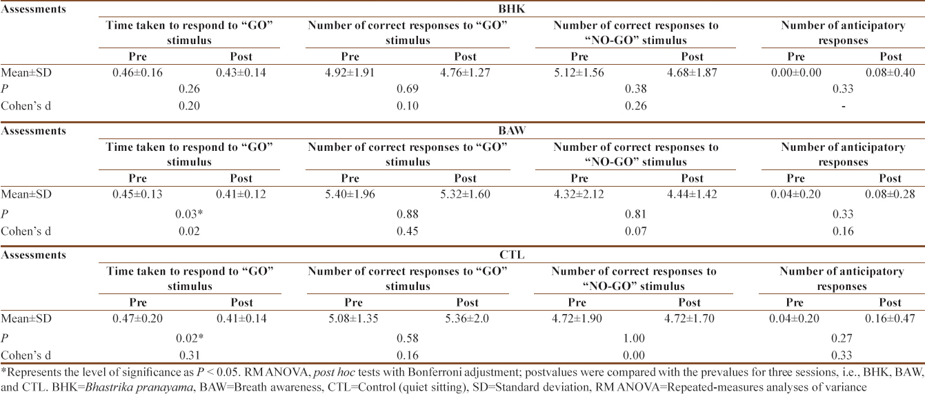 Table 2: Variables of reaction time test pre- and post-<i>Bhastrika pranayama</i>, breath awareness, and control (quiet sitting) sessions