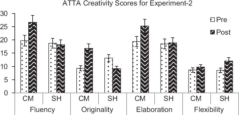 Figure 3: ATTA Creativity Scores for Pre-Post testing between two groups