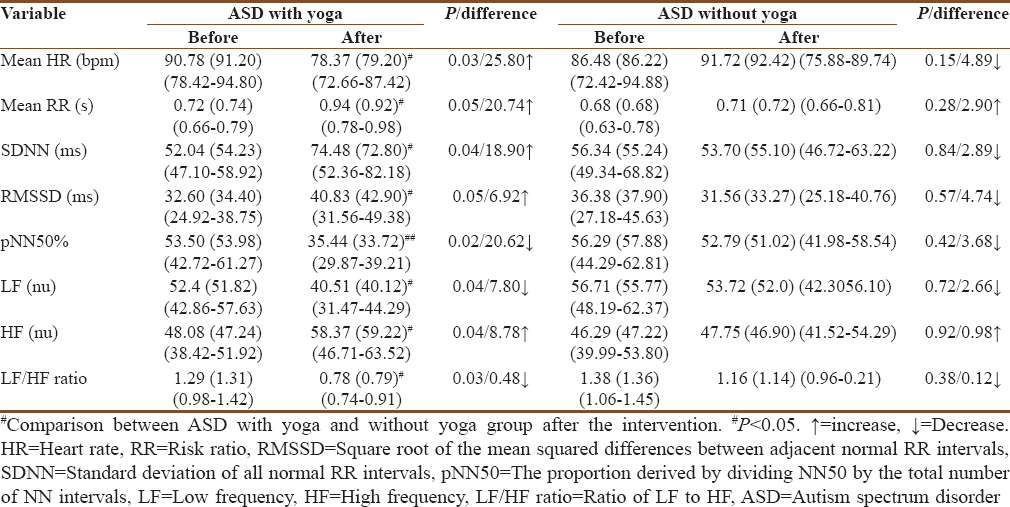 Effect of yoga intervention on short-term heart rate