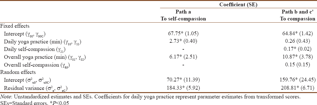 The daily influences of yoga on relational outcomes off of the mat