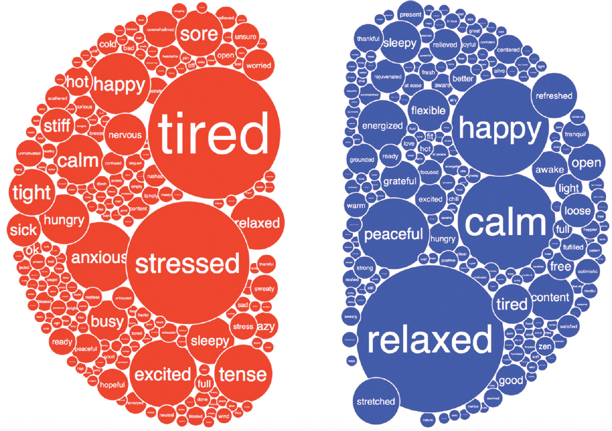 The psycho-linguistic effects of yoga: A lexical analysis of
