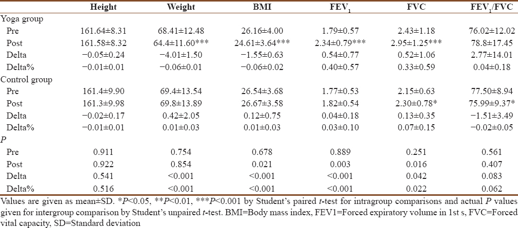 Effectiveness of adjuvant yoga therapy in diabetic lung: A