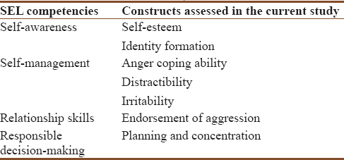 Table 1: Study constructs aligned to social-emotional learning competencies (Durlak <i>et al</i>., 2011; Zins <i>et al</i>., 2004)