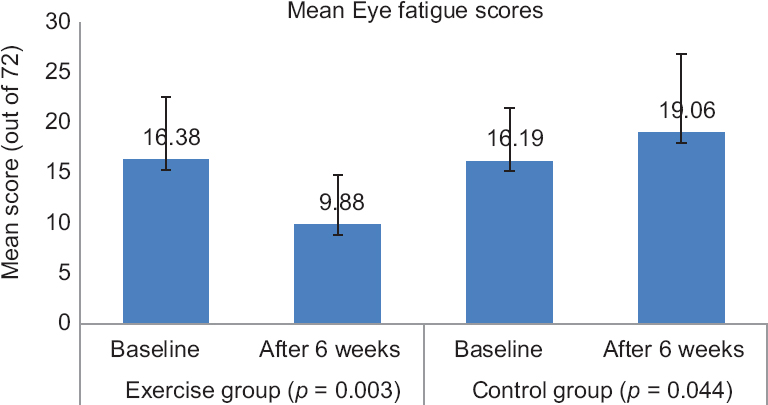 Figure 2: Comparison of mean eye fatigue scores between exercise and control group