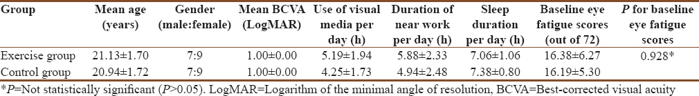 Table 1: Clinical characteristics and baseline eye fatigue of the participants: Mean±standard deviation