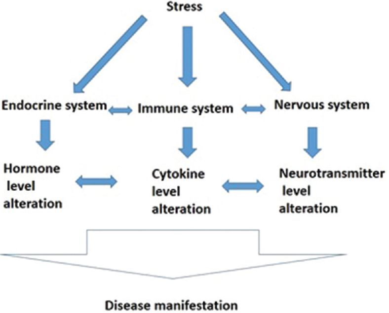 Figure 2: Diagrammatic representation of impact of stress on human body in disease manifestation