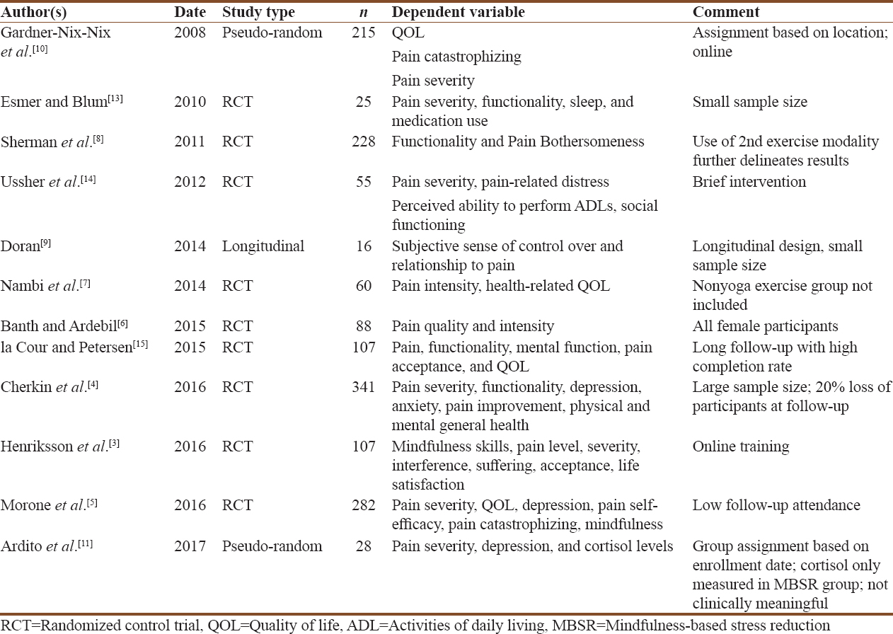 Table 1: Studies Included in the Present Review in Order of Year Published 2008-2017