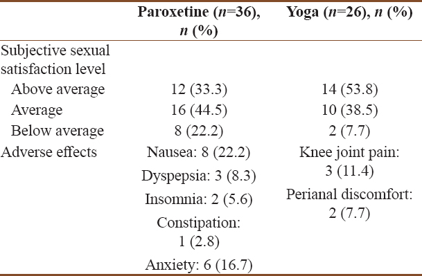 Table 5: Subjective response regarding sexual life at the end of the study