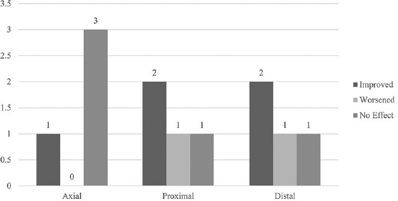 Figure 2: Summary of Manual Muscle Test. Graph of the three muscle groups tested on the Manual Muscle Test and the number of participants who improved, worsened, or saw no effect for each muscle group post 8-weekly yoga sessions